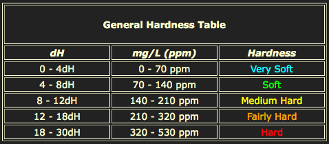 general hardness table Memahami GH / KH / pH / CO 2 untuk Aquascape / Shrimp