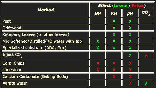 menurunkan menaikan ph kh gh Memahami GH / KH / pH / CO 2 untuk Aquascape / Shrimp